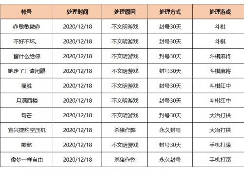 2020年12月18日违规封号名单