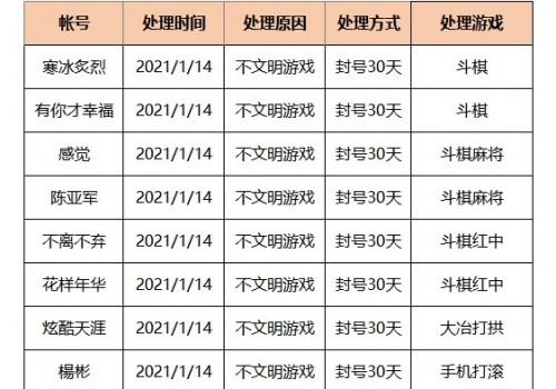 2021年1月14日违规封号名单