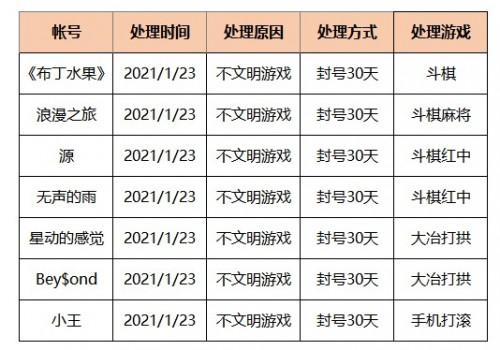 2021年1月23日违规封号名单